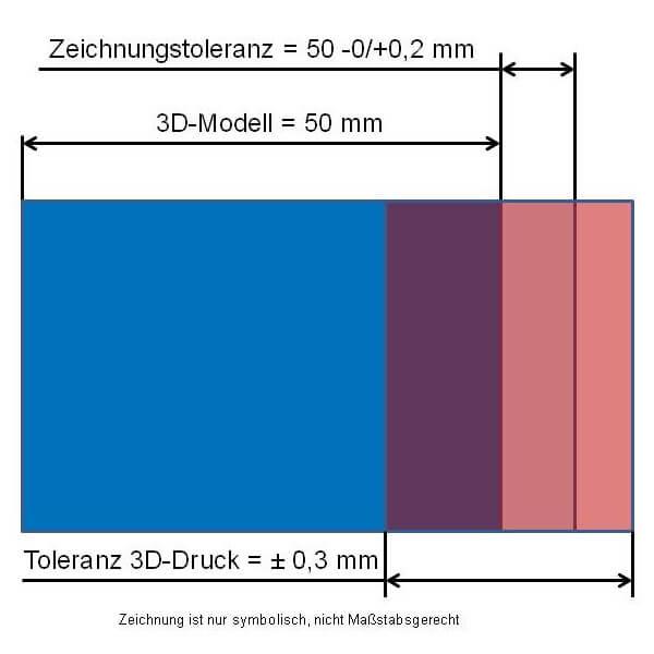 Toleranz im 3D-Druck größer als die Zeichnungstoleranz