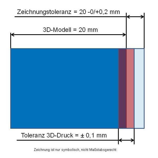 Zeichnungstoleranzen im 3D-Druck im Vergleich zum 3D-Modell und Zeichnungstoleranz
