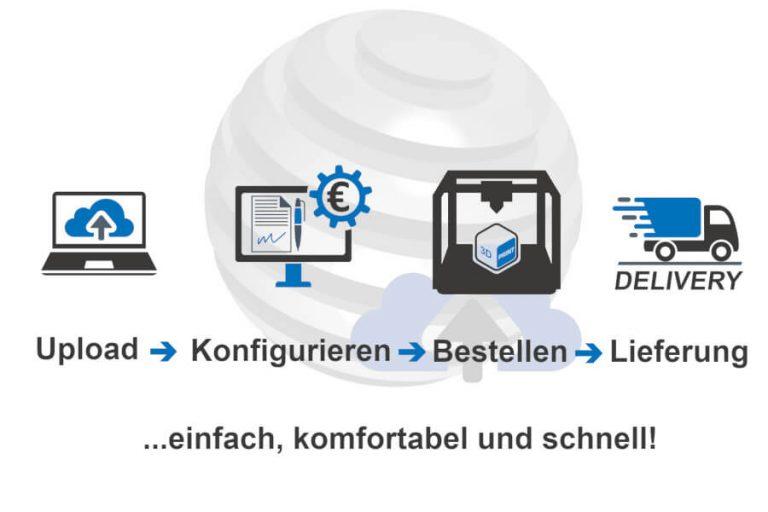 PROTOTEC Online 3D-Druckservice bestellen
